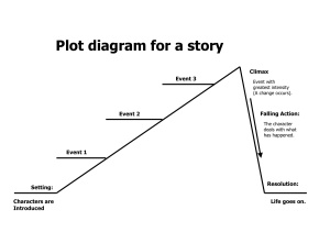 A plot... plotted! The girl or the graph - you choose.