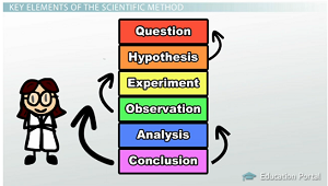 scientific-method-key-elements